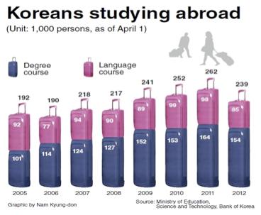 Koreans_study_abroad